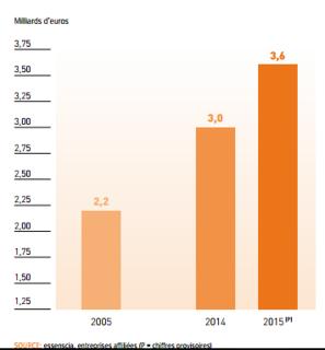 Růst investic do chemického a farmaceutického průmyslu v Belgii, Zdroj: essencia.be