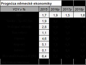 Prognóza německé ekonomiky
